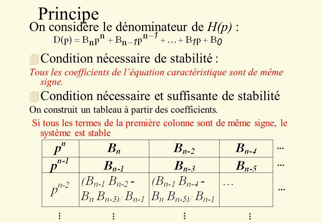 Principe On considère le dénominateur de H(p) :