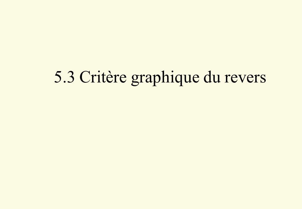 5.3 Critère graphique du revers