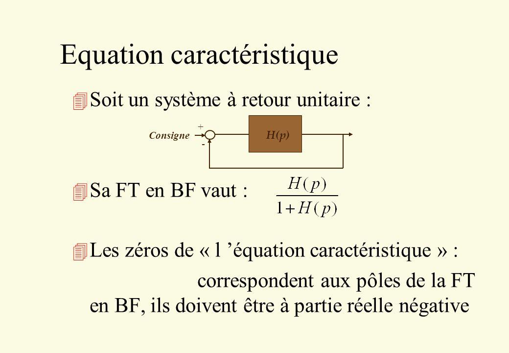 Equation caractéristique