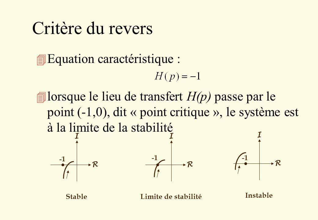 Critère du revers Equation caractéristique :