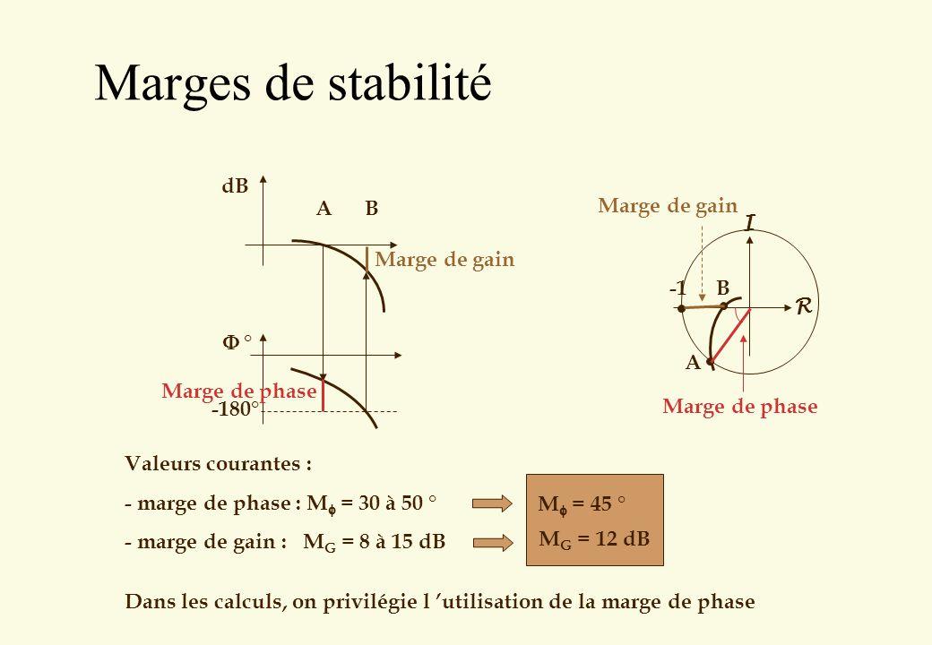 Marges de stabilité -180° dB F ° A B Marge de phase Marge de gain R I