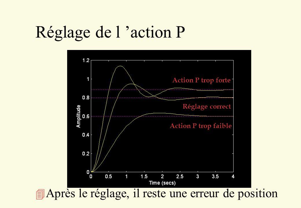 Réglage de l 'action P Action P trop forte. Action P trop faible.