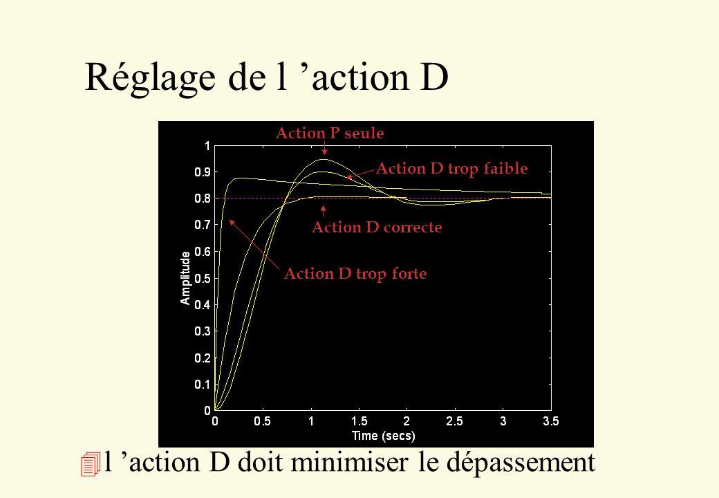 Réglage de l 'action D l 'action D doit minimiser le dépassement