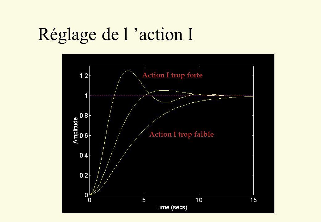 Réglage de l 'action I Action I trop forte Action I trop faible