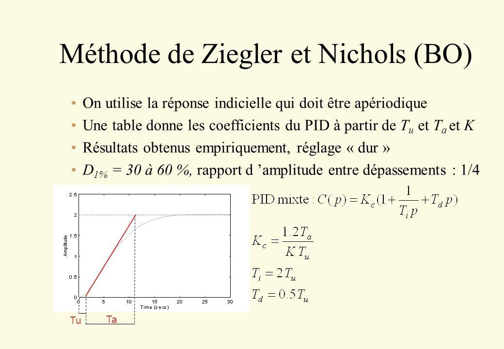 Méthode de Ziegler et Nichols (BO)