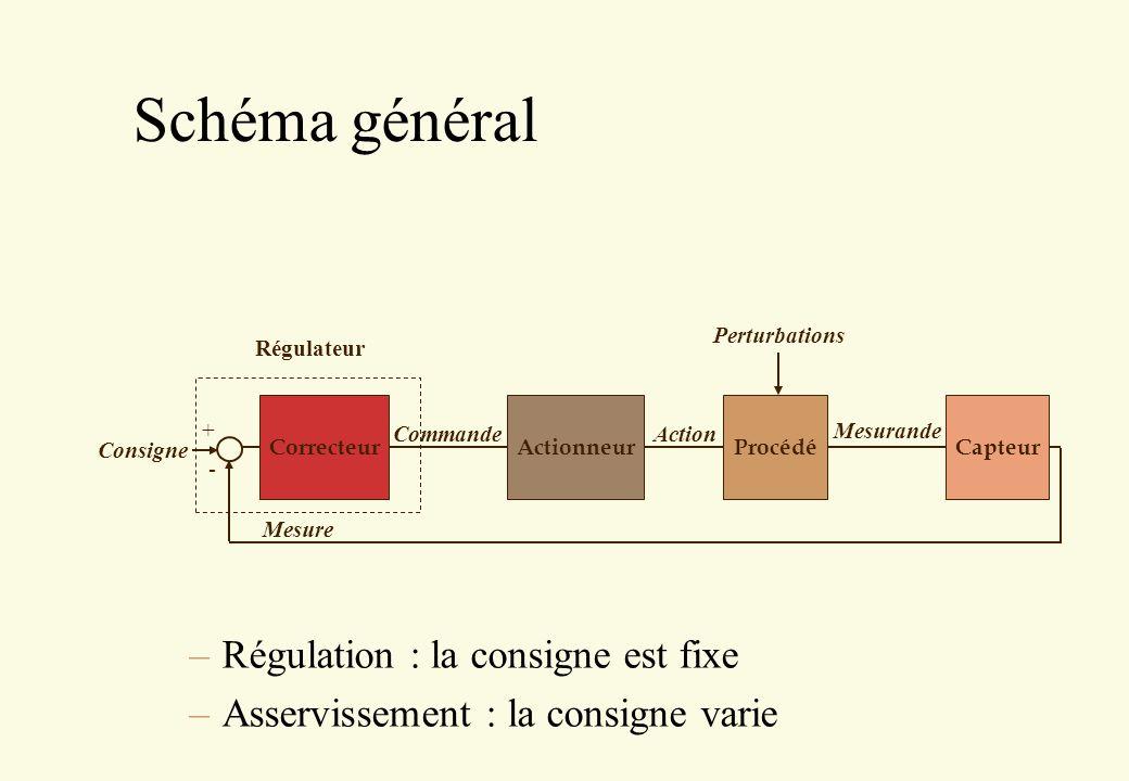 Schéma général Régulation : la consigne est fixe