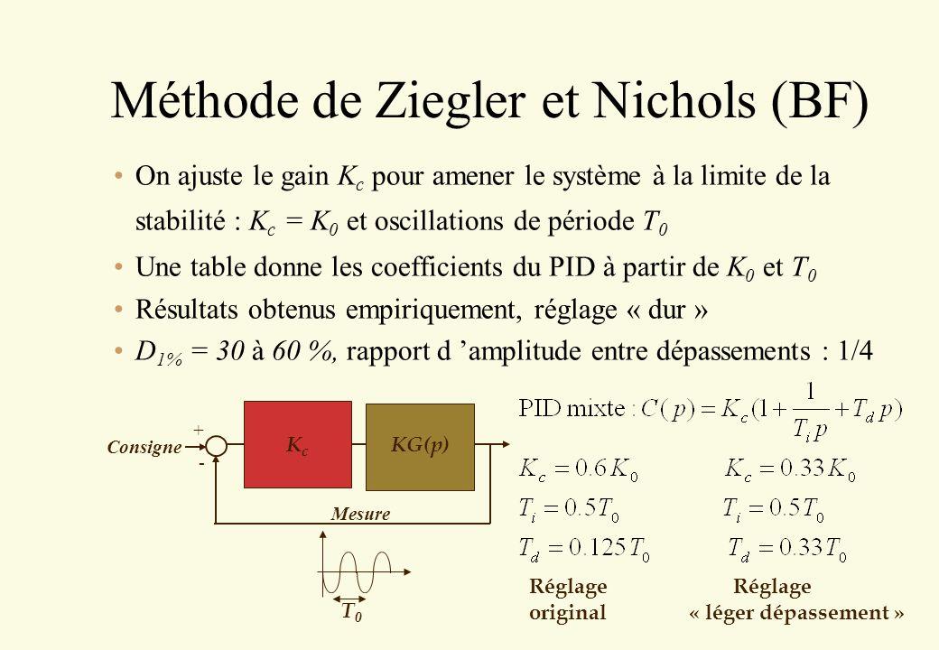 Méthode de Ziegler et Nichols (BF)