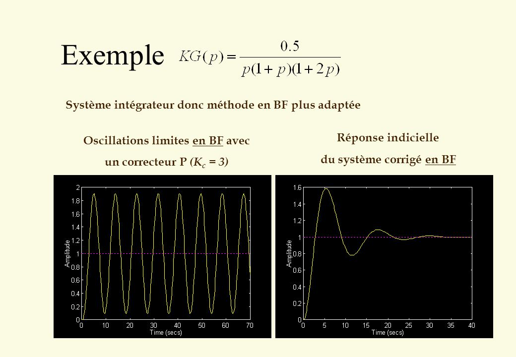 Oscillations limites en BF avec du système corrigé en BF