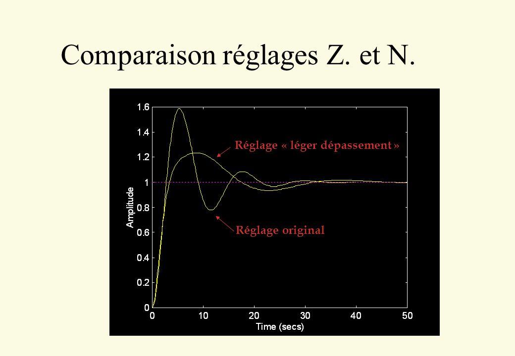 Comparaison réglages Z. et N.