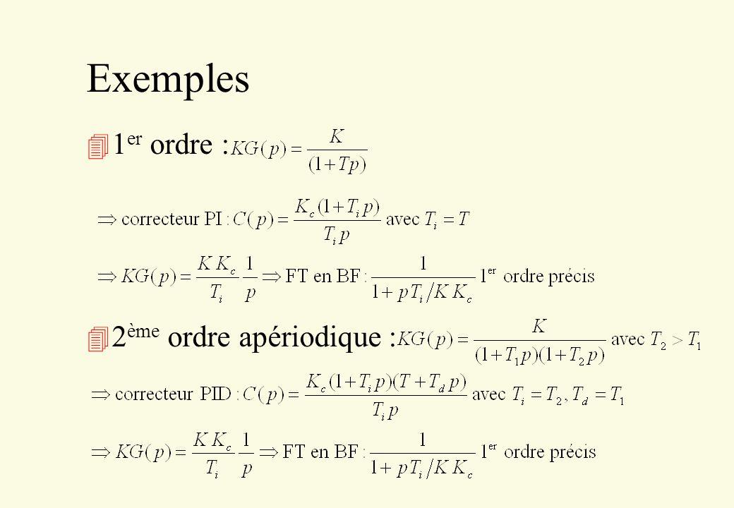 Exemples 1er ordre : 2ème ordre apériodique :