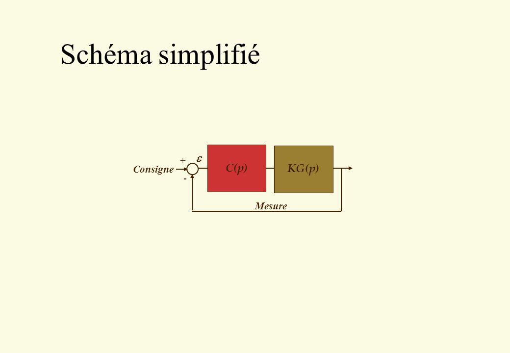 Schéma simplifié C(p) Mesure Consigne + - KG(p) e