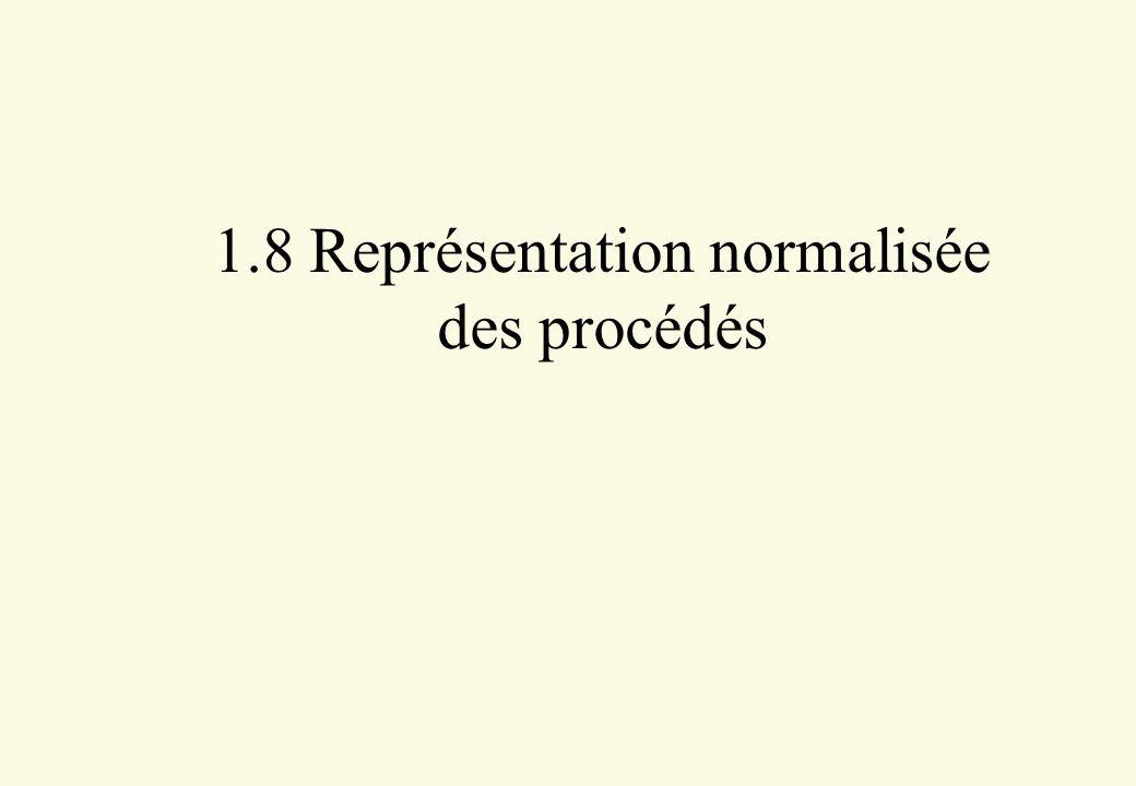 1.8 Représentation normalisée des procédés