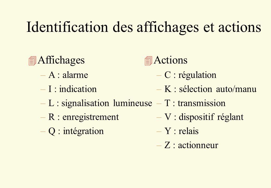 Identification des affichages et actions