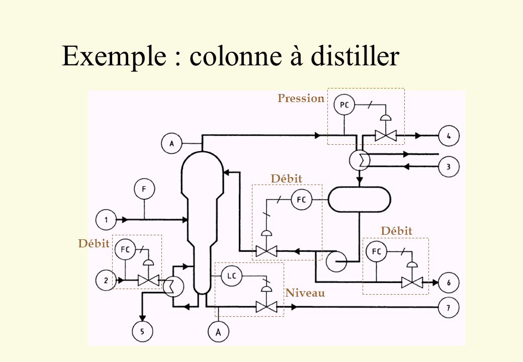 Exemple : colonne à distiller