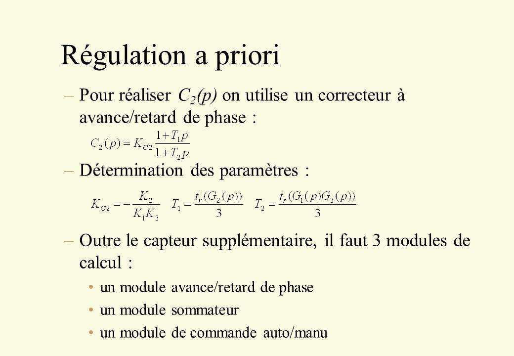 Régulation a priori Pour réaliser C2(p) on utilise un correcteur à avance/retard de phase : Détermination des paramètres :