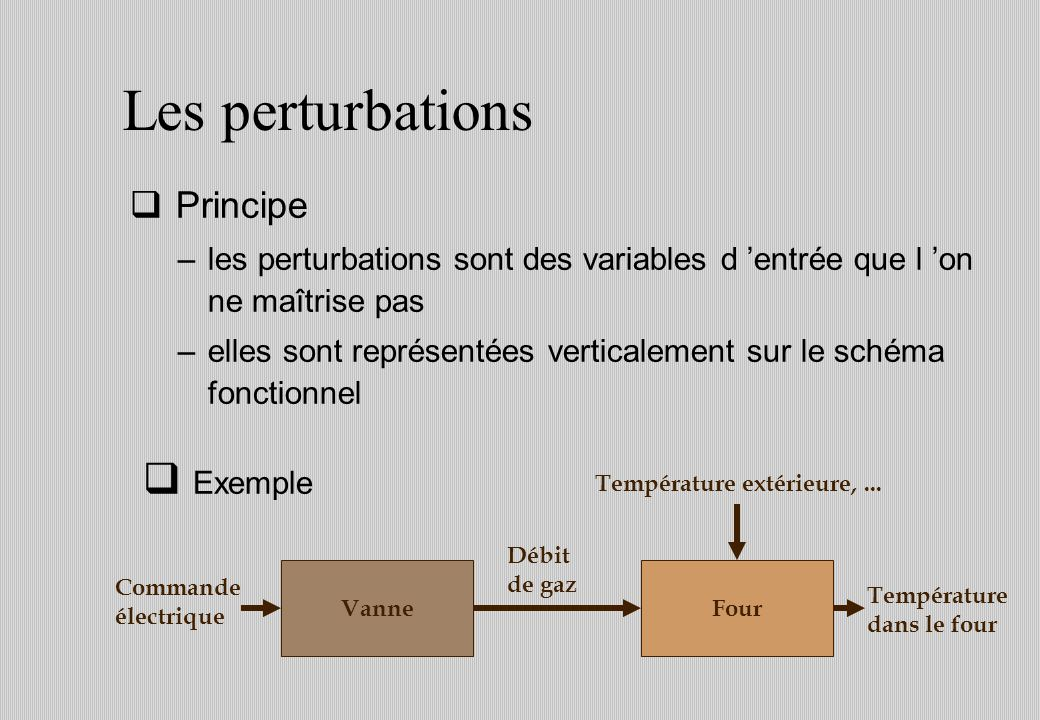 Les perturbations Exemple Principe