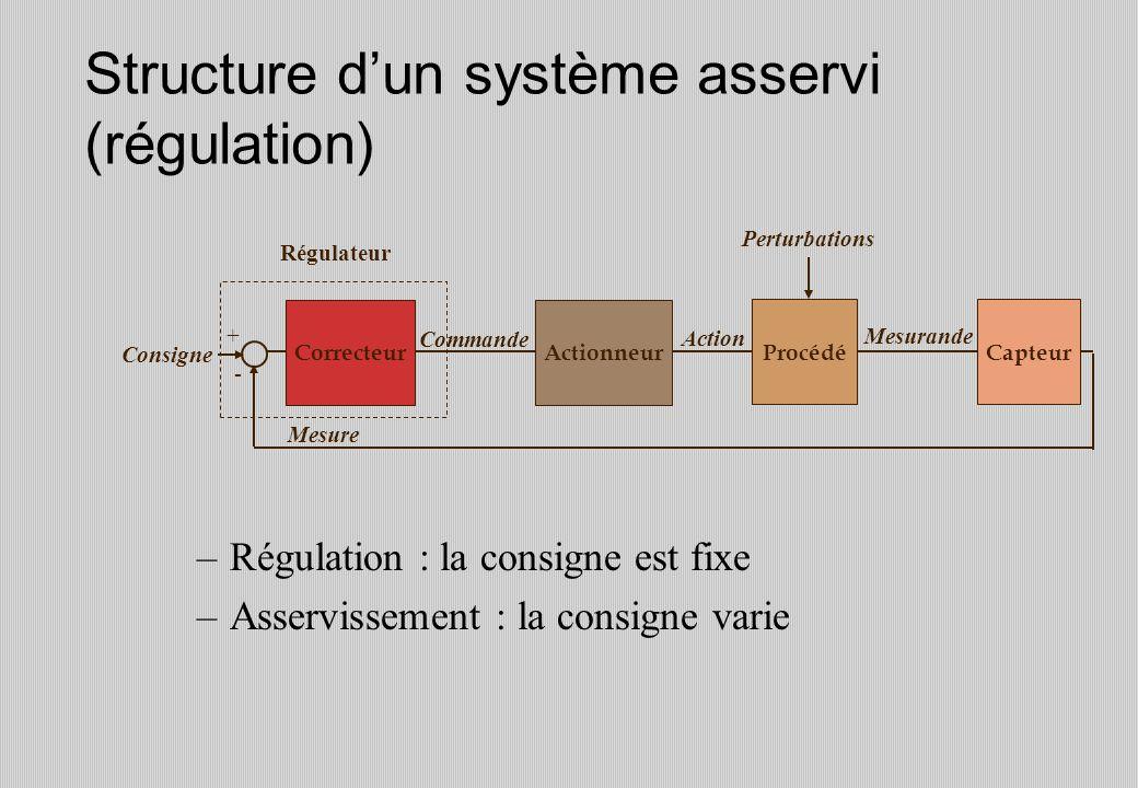 Structure d'un système asservi (régulation)