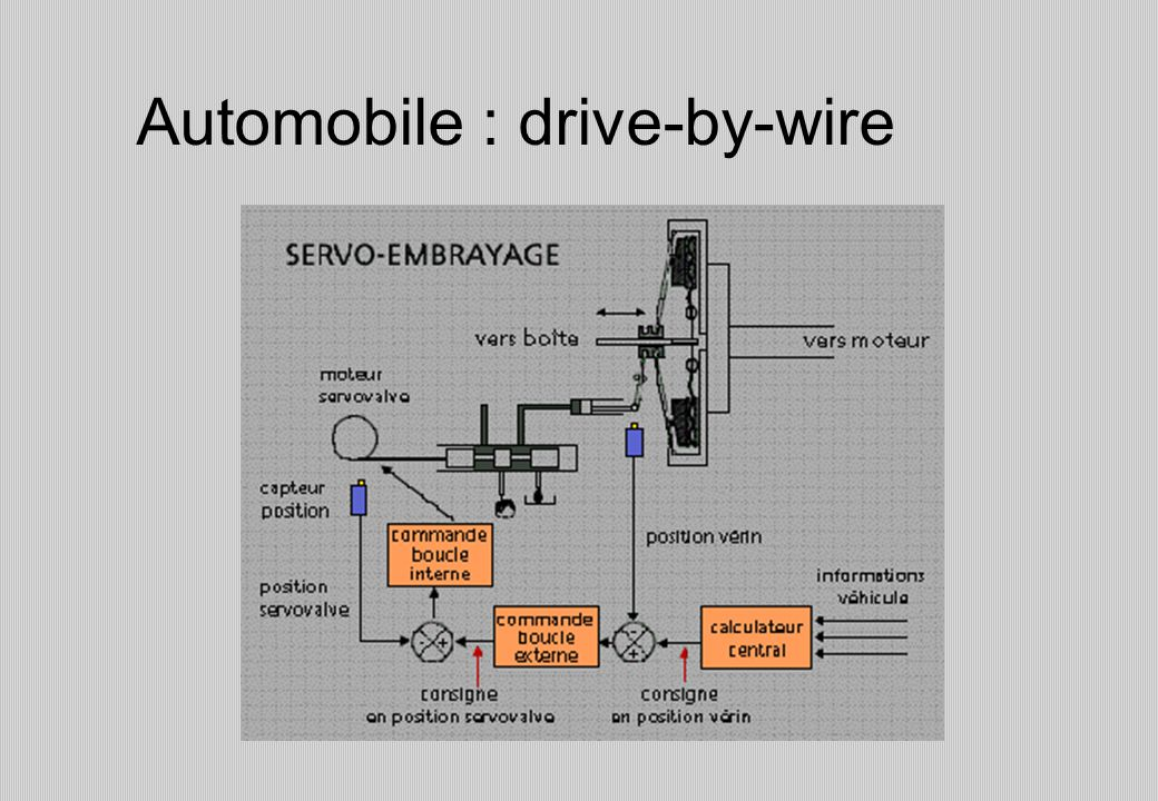 Automobile : drive-by-wire