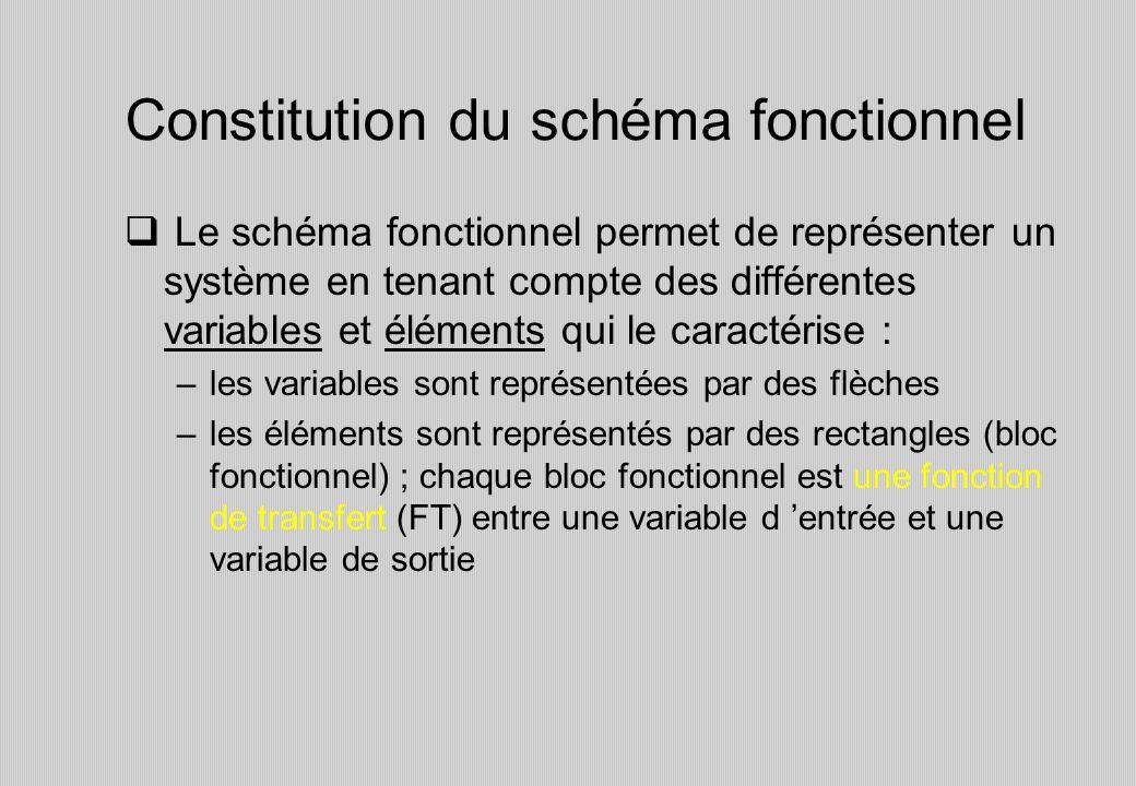 Constitution du schéma fonctionnel