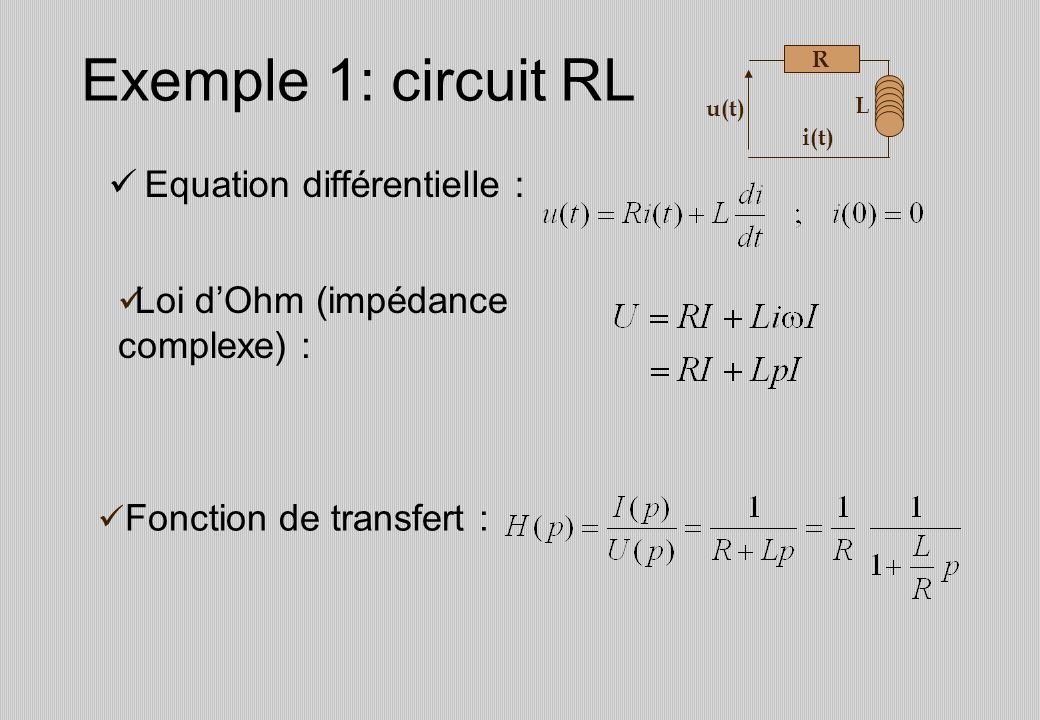 Exemple 1: circuit RL Equation différentielle :