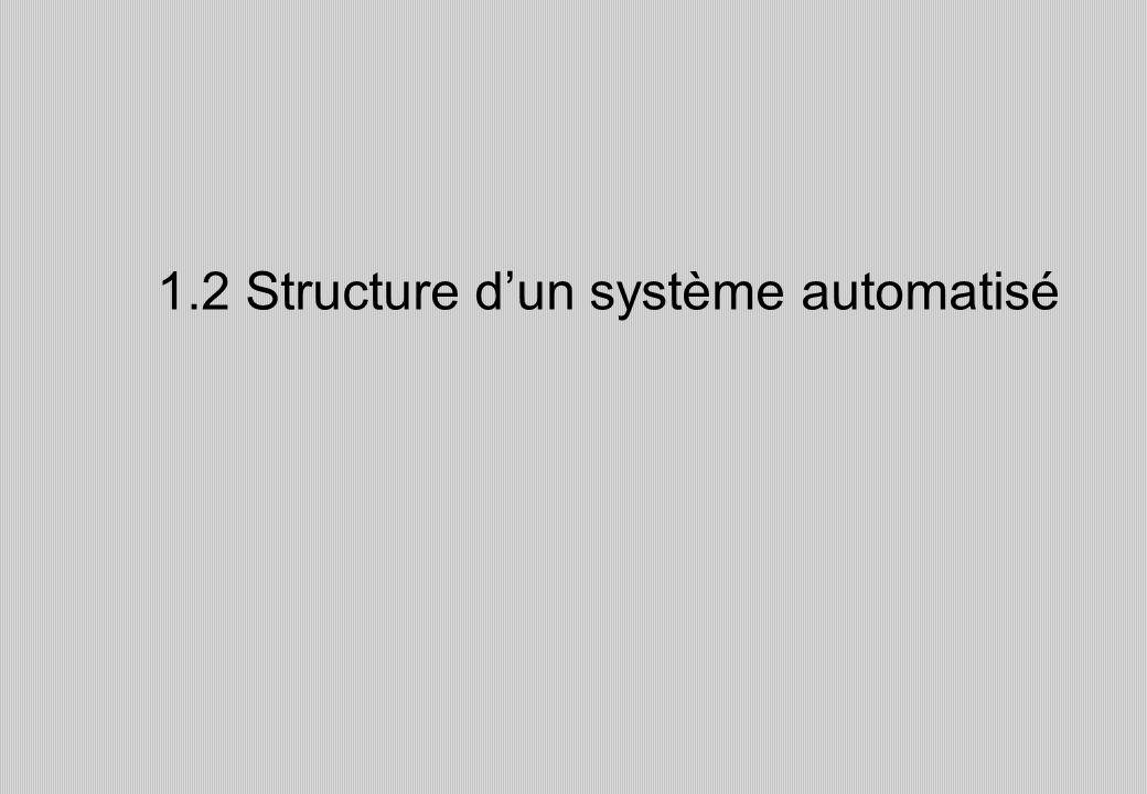 1.2 Structure d'un système automatisé