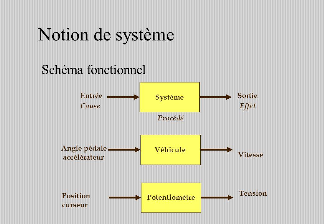 Notion de système Schéma fonctionnel Système Entrée Sortie Cause Effet