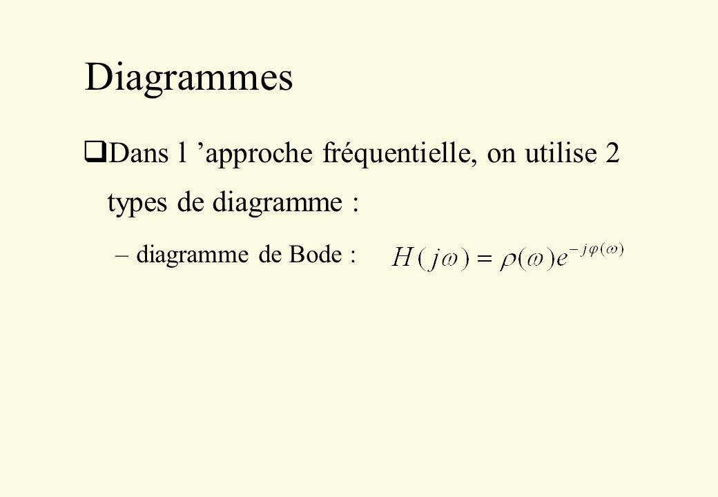 Diagrammes Dans l 'approche fréquentielle, on utilise 2 types de diagramme : diagramme de Bode :