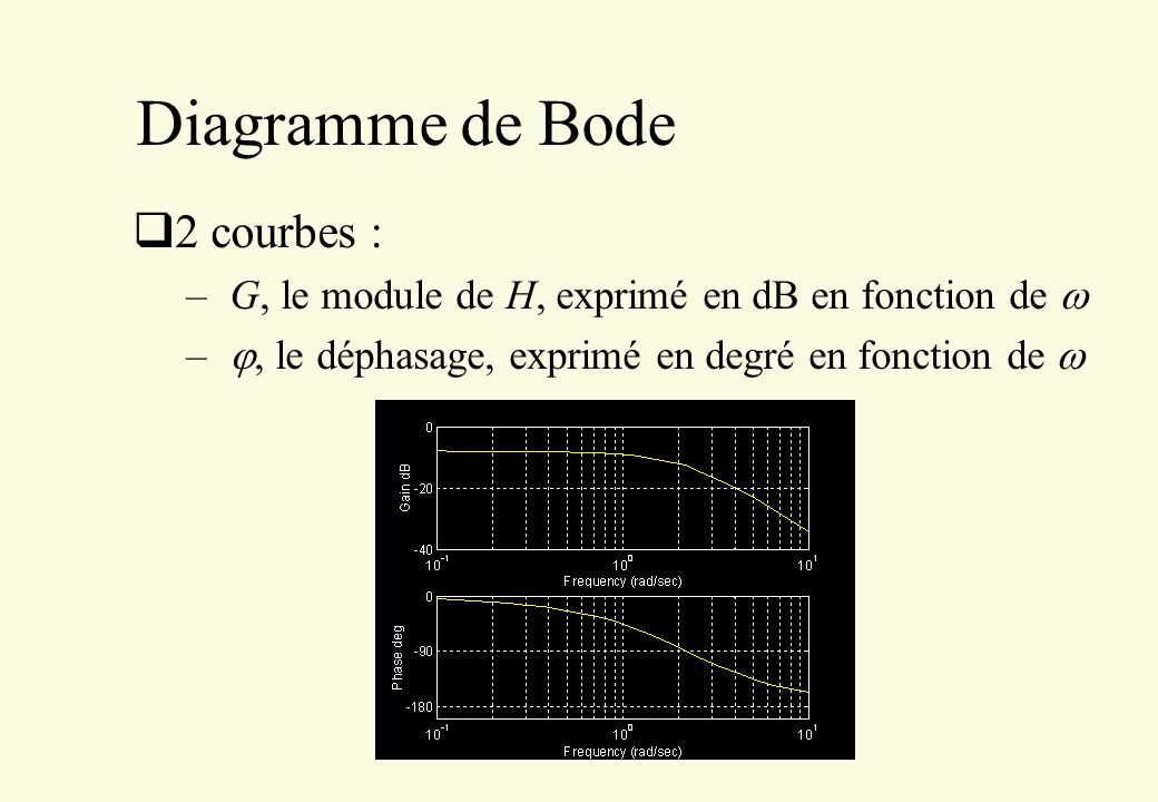 Diagramme de Bode 2 courbes :