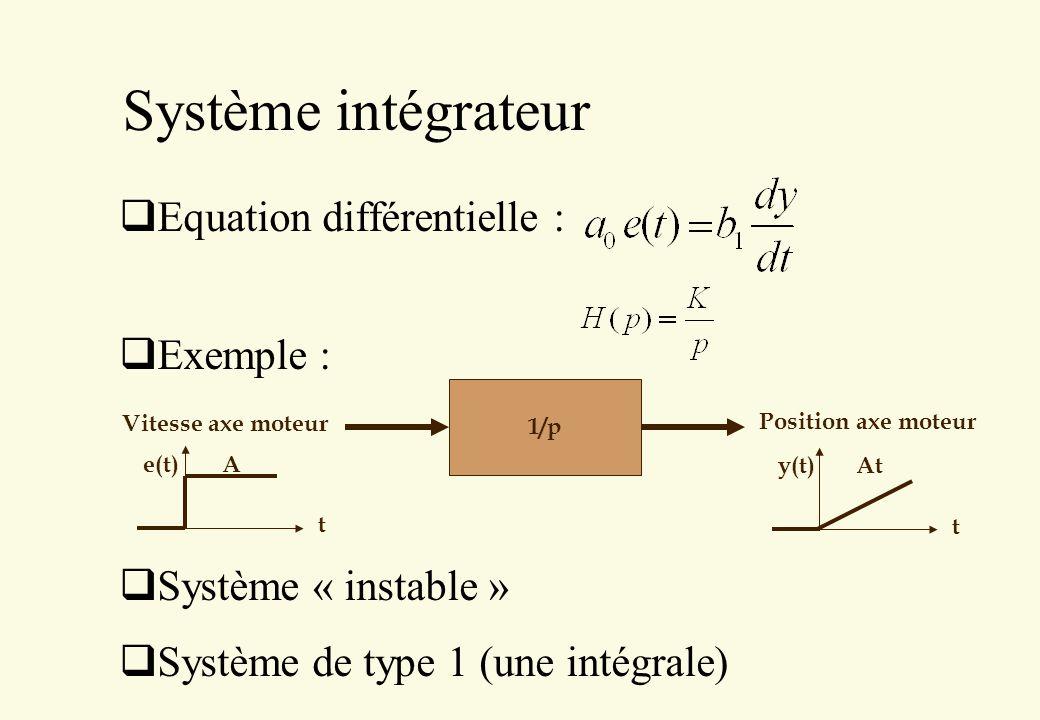 Système intégrateur Equation différentielle : Exemple :