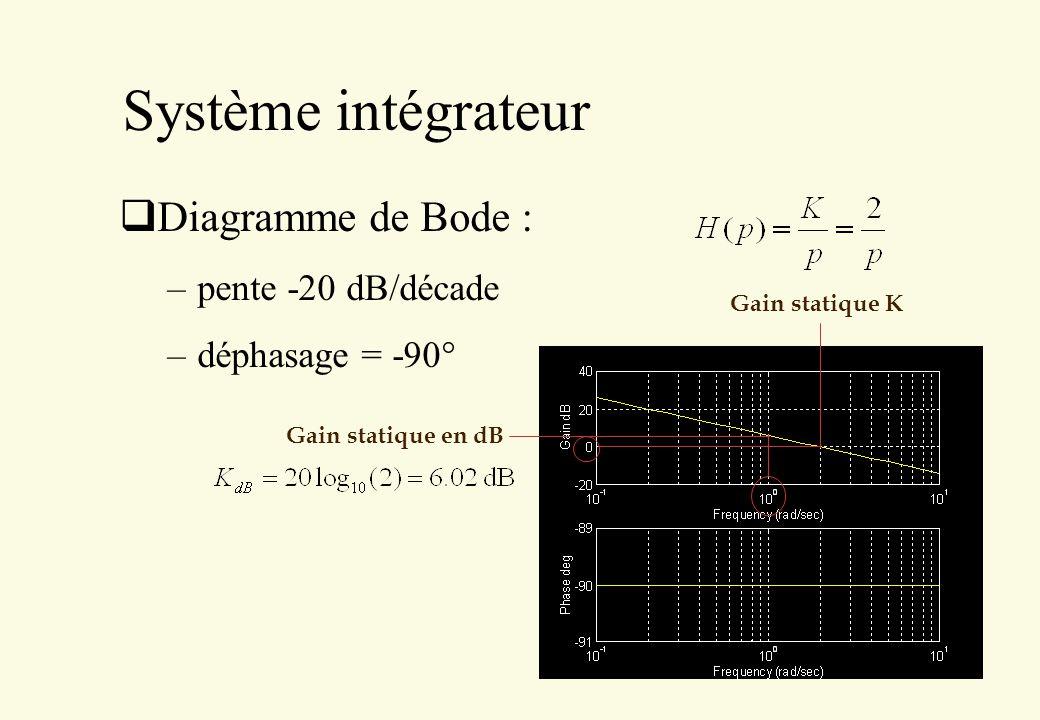 Système intégrateur Diagramme de Bode : pente -20 dB/décade