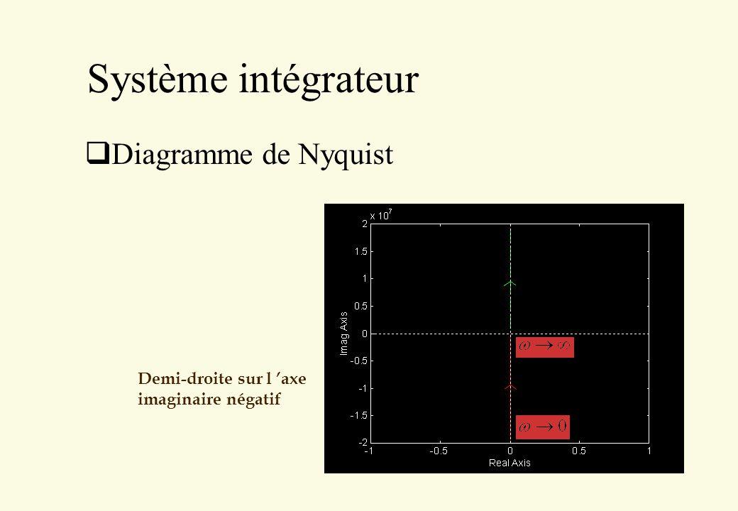 Système intégrateur Diagramme de Nyquist