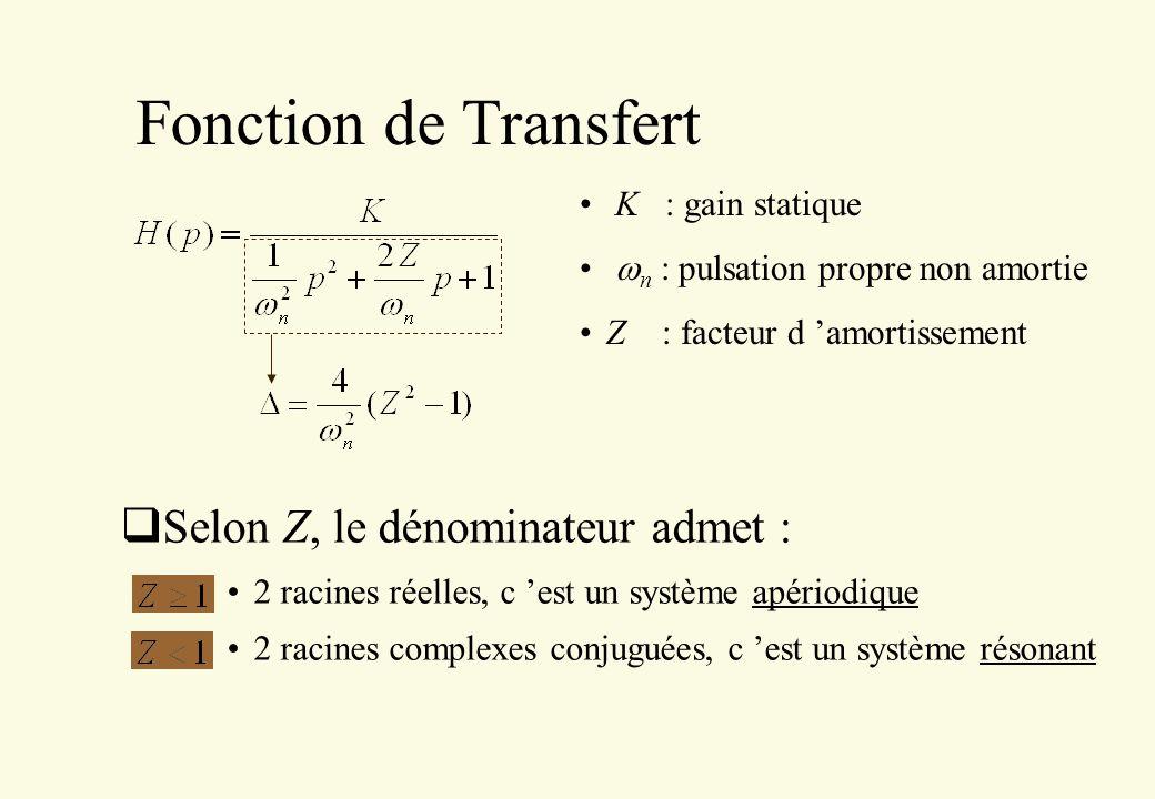 Fonction de Transfert Selon Z, le dénominateur admet :