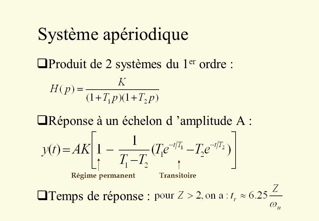 Système apériodique Produit de 2 systèmes du 1er ordre :
