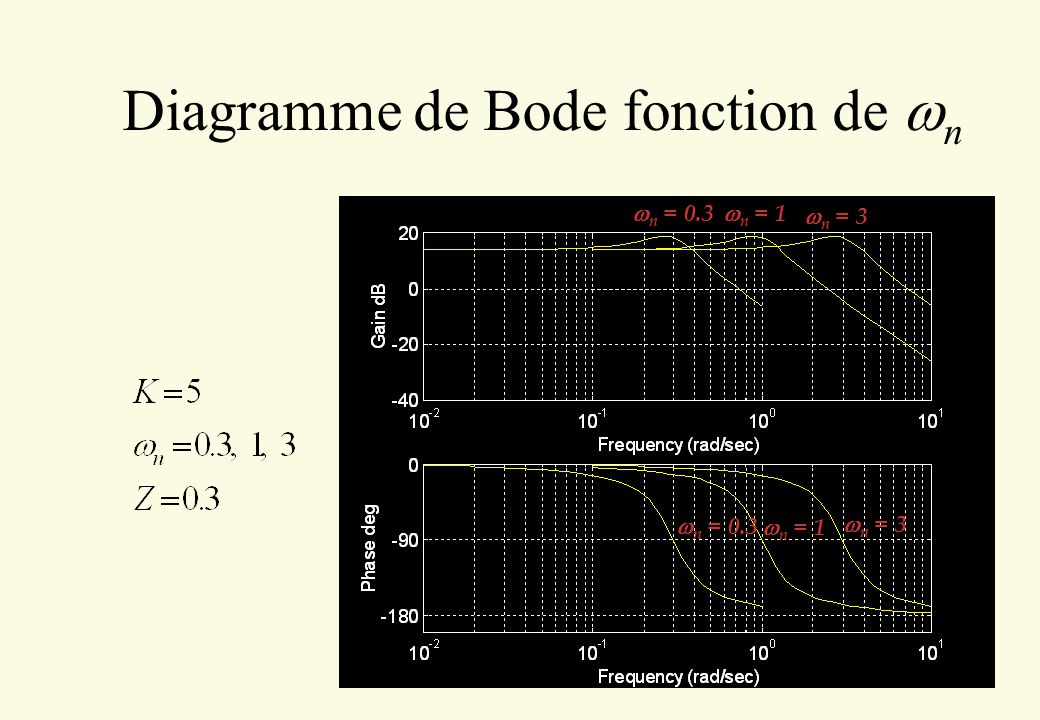 Diagramme de Bode fonction de wn