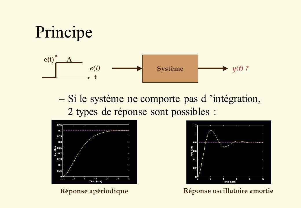 Principe t. e(t) A. Système. y(t) Si le système ne comporte pas d 'intégration, 2 types de réponse sont possibles :
