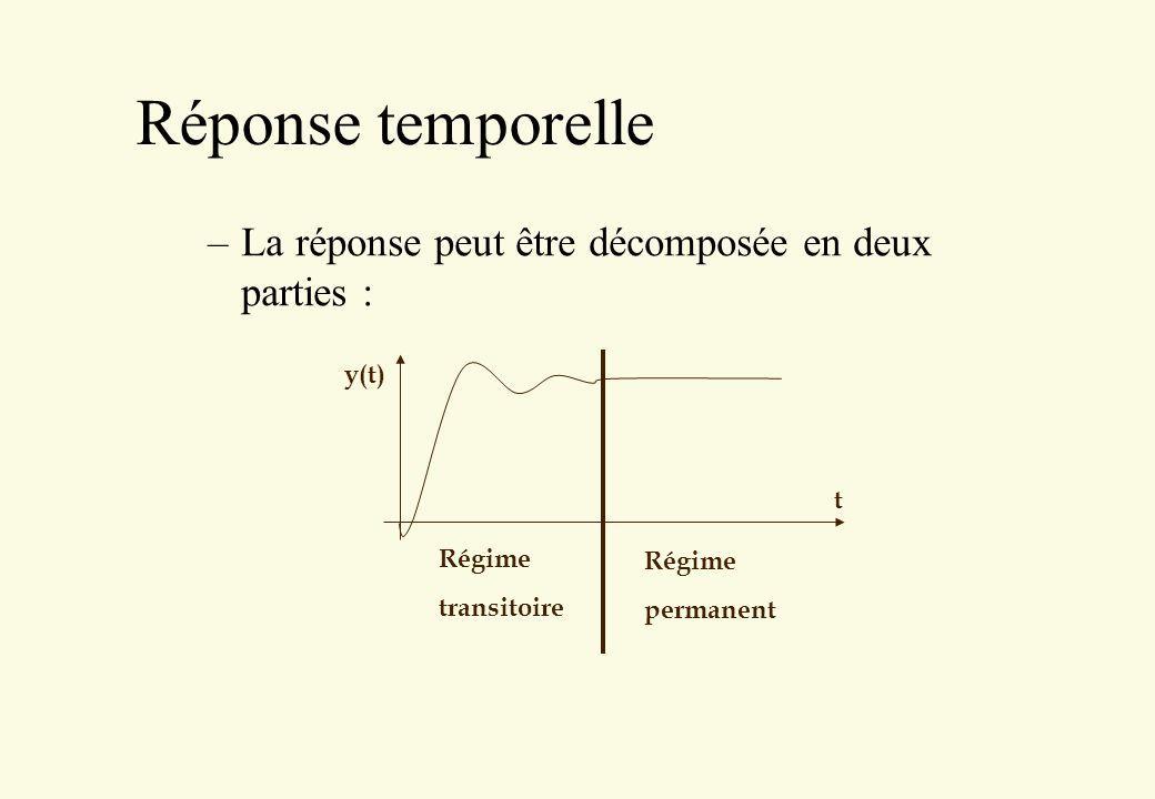 Réponse temporelle La réponse peut être décomposée en deux parties :