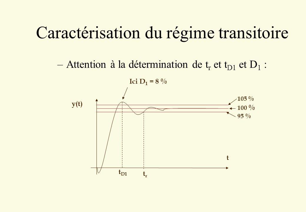 Caractérisation du régime transitoire