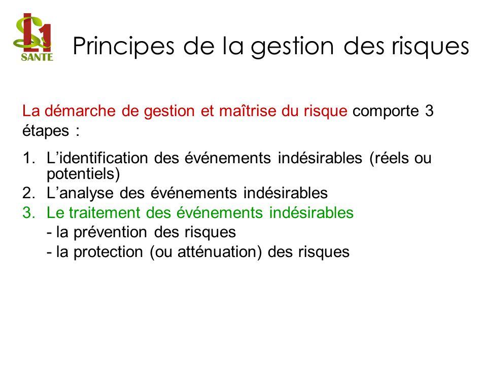 Principes de la gestion des risques