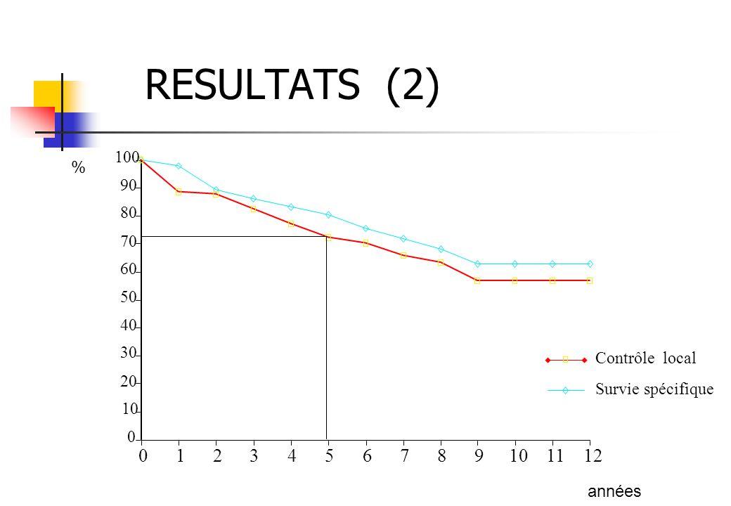 RESULTATS (2) 100. % 90. 80. 70. 60. 50. 40. 30. Contrôle local. 20. Survie spécifique.