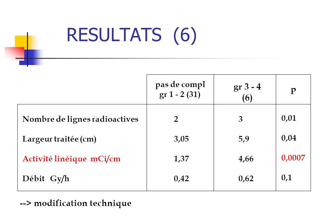 RESULTATS (6) gr 3 - 4 p (6) --> modification technique