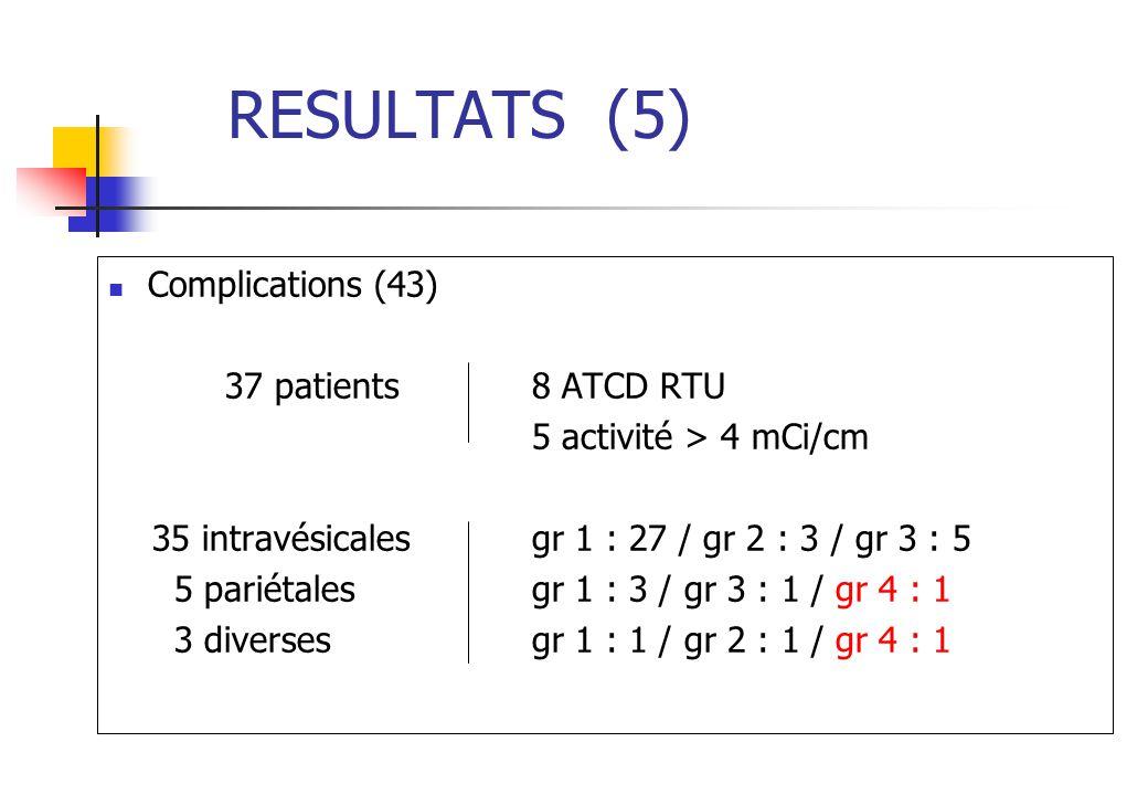 RESULTATS (5) Complications (43) 37 patients 8 ATCD RTU