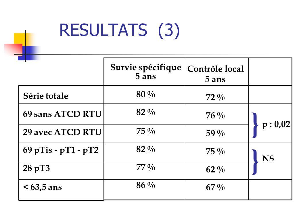 } } RESULTATS (3) Survie spécifique 5 ans 80 % 82 % 75 % 77 % 86 %