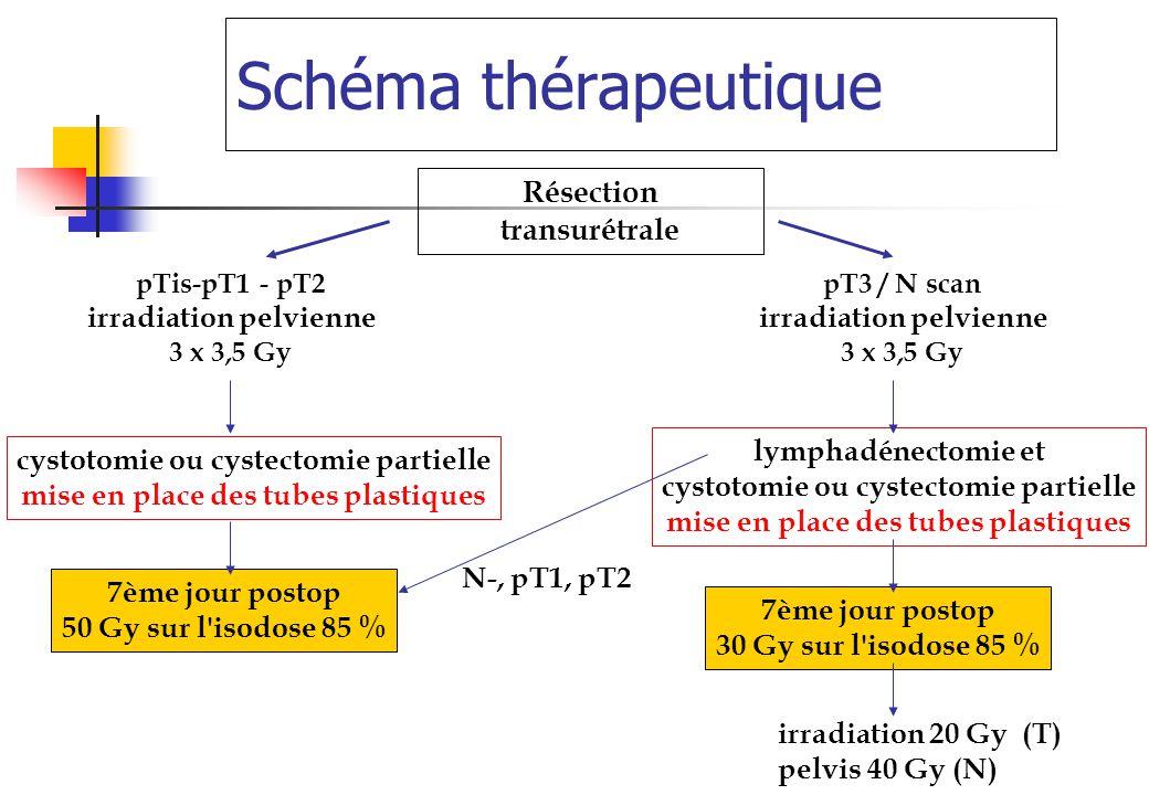 Schéma thérapeutique Résection transurétrale irradiation pelvienne