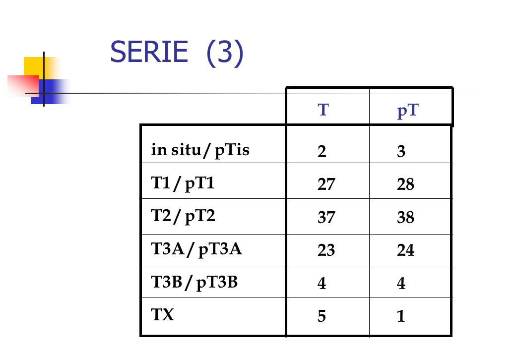 SERIE (3) T 2 27 37 23 4 5 pT 3 28 38 24 4 1 in situ / pTis T1 / pT1