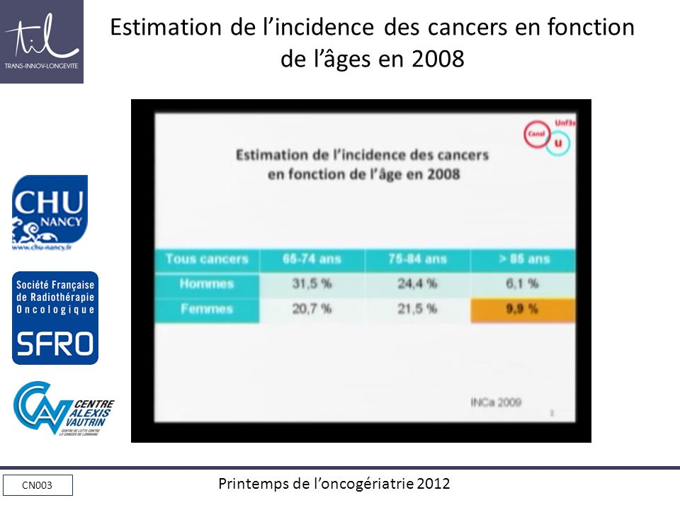 Estimation de l'incidence des cancers en fonction de l'âges en 2008