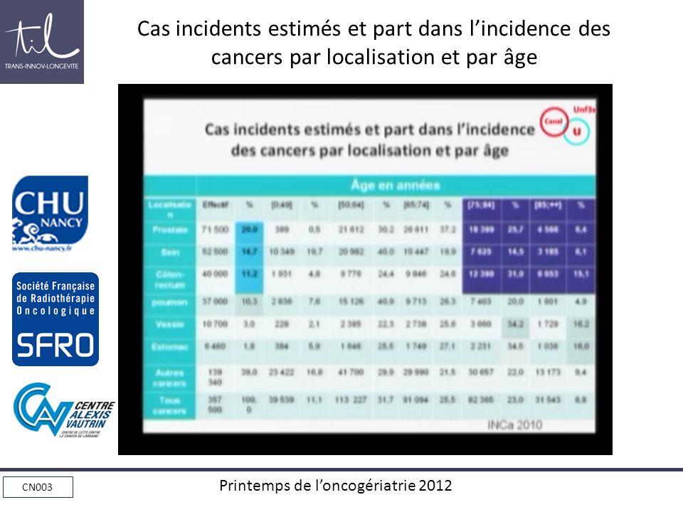 Cas incidents estimés et part dans l'incidence des cancers par localisation et par âge