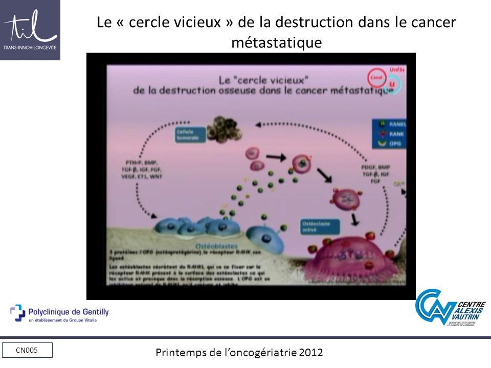 Le « cercle vicieux » de la destruction dans le cancer métastatique
