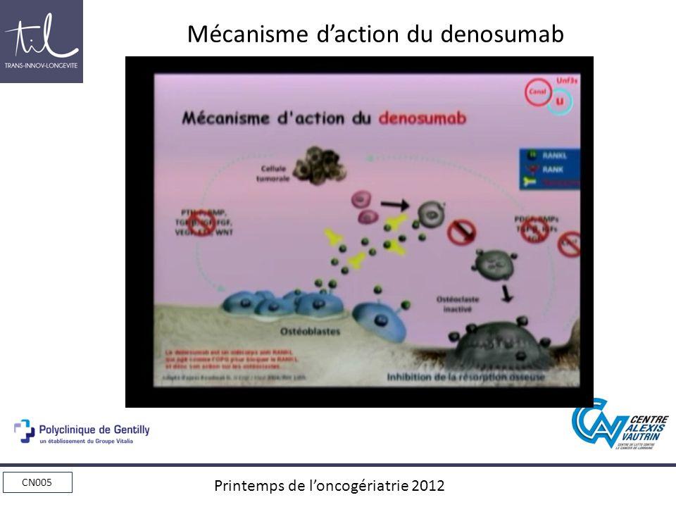 Mécanisme d'action du denosumab