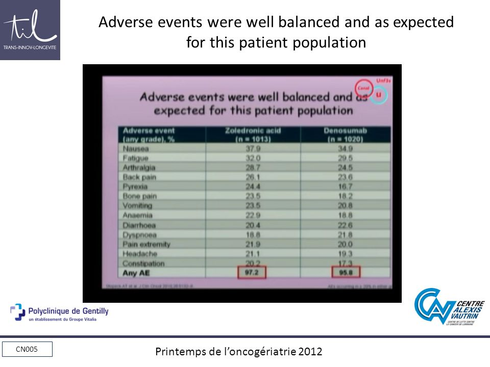 Adverse events were well balanced and as expected for this patient population