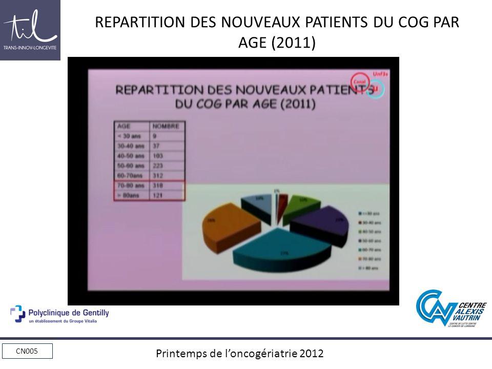 REPARTITION DES NOUVEAUX PATIENTS DU COG PAR AGE (2011)